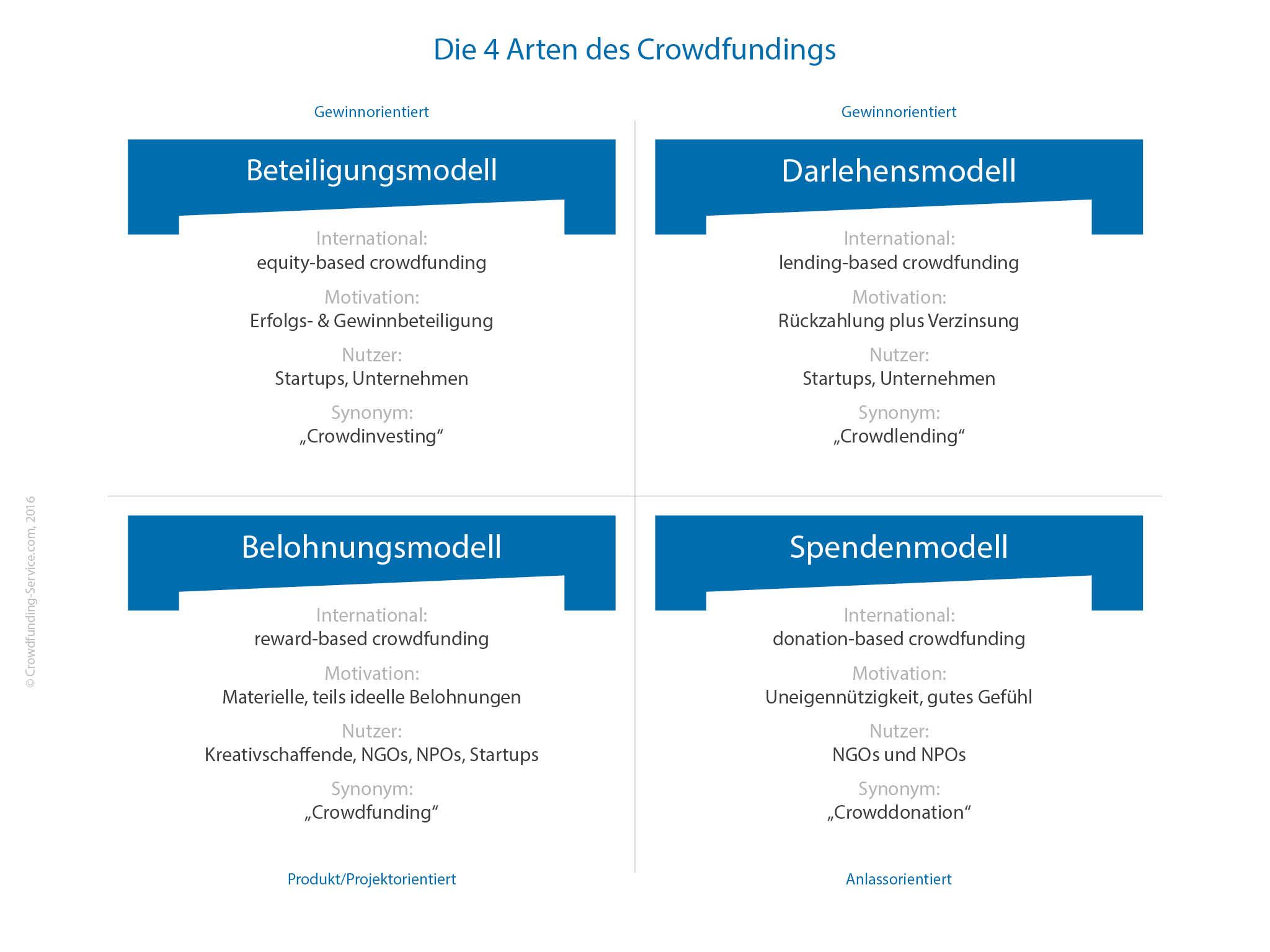 Die vier Arten des Crowdfundings, Copyright Crowdfunding-Service.com