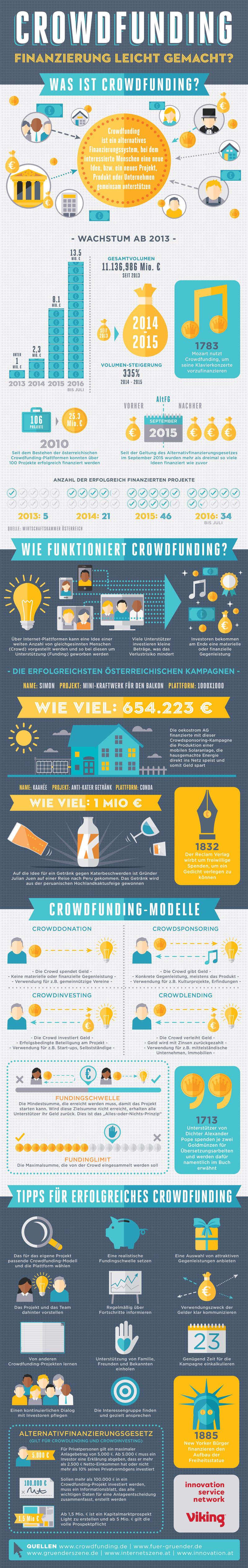 """Infografik """"Crowdfunding in Österreich"""" von viking Österreich"""